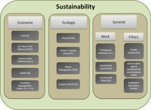 New model helps to develop the sustainability of a supply chain