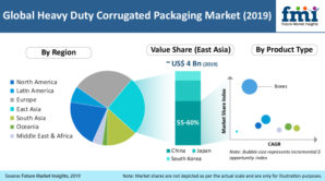 Heavy duty corrugated packaging to see healthy sales as FMCG's expansion & e-commerce growth offer a collective push